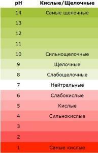 Как определить кислотность почвы, известкование