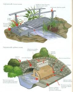 Как построить мост в саду